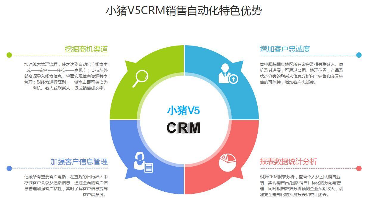 CRM销售自动化优势.jpg